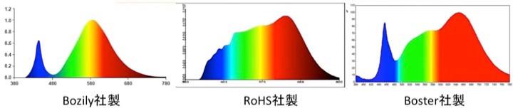 LEDライトの光スペクトル